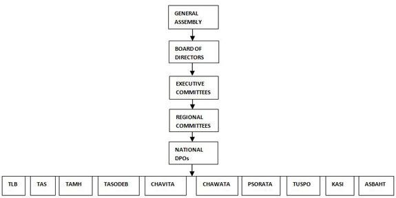 SHIVYAWATA Organisation Structure